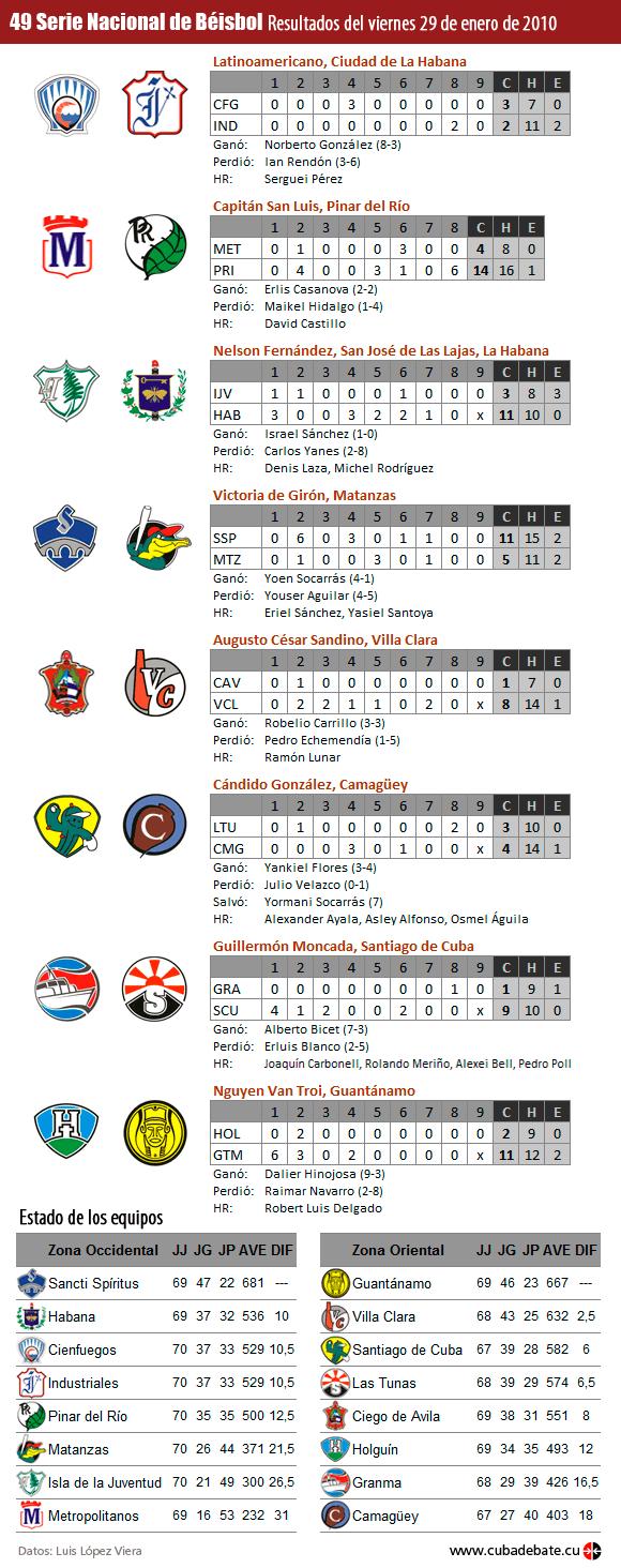 Resultados de la Serie Nacional de Beísbol, Cuba