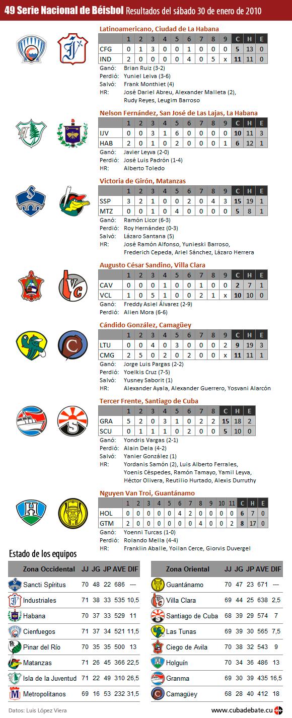 Resultados Serie Nacional de Beísbol, Cuba