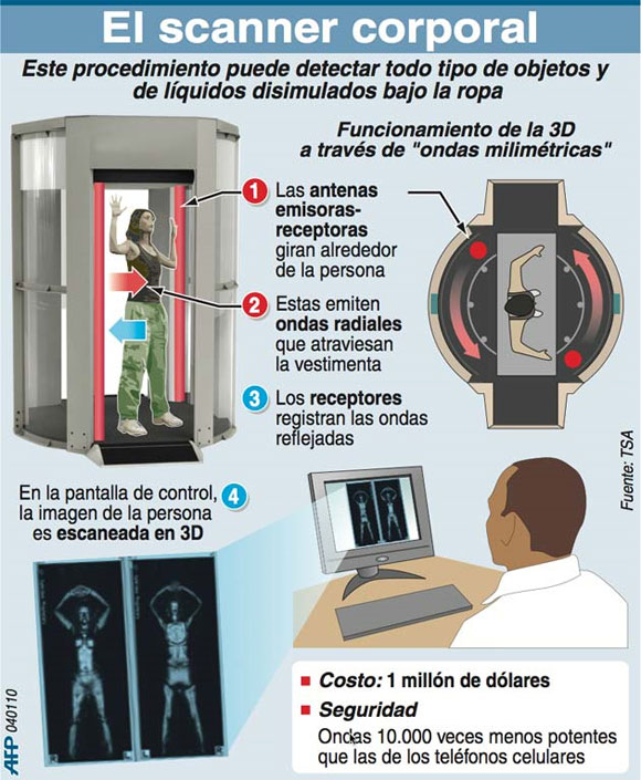 Scanner corporal