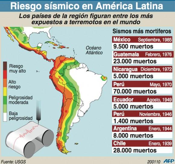 sismo-en-america-latina