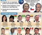 Infografía del Grupo de Río
