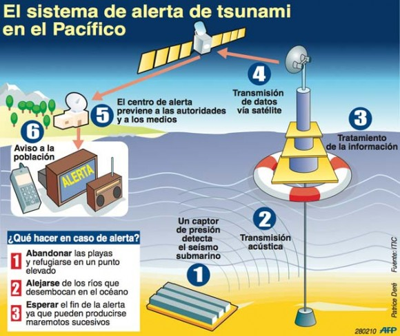 infografia-tsunami-chile