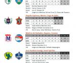 Infografia, resultados del 10 de febrero de 2010, Serie Nacional de Béisbol, Cuba