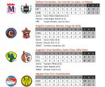 Infografía: Resultados del 17 de febrero de 2010, Serie Nacional de Béisbol, Cuba