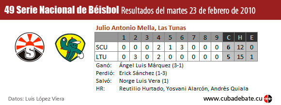 Resultados del Juego entre Santiago de Cuba y las Tunas el 23 de febrero de 2009, Serie Nacional de Béisbol, Cuba