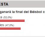 A las 10:30 am, los resultados de la votación muestran un 53% de simpatía con Villa Clara y un 47% para los de la Capital.