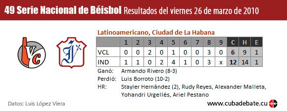 Resultados del 26 de marzo de 2010, juego Industriales - Villa Clara