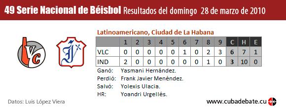 Resultados del quinto juego del Play off del béisbol cubano entre los equipos de Industriales y Villa Clara.