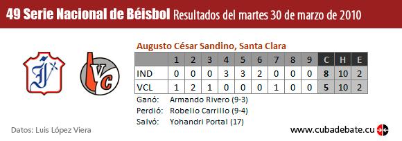 Resultados del sexto juego Villa Clara - Industriales, Play Off de la Serie Naciona de Béisbol Cuba