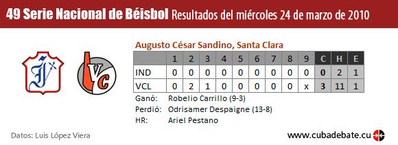 Resultados del Juego entre Industriales y Villa Clara, el 24 de marzo de 2010