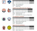Infografía: Resultados del 28 de febrero de 2010, Serie Nacional de Béisbol, Cuba