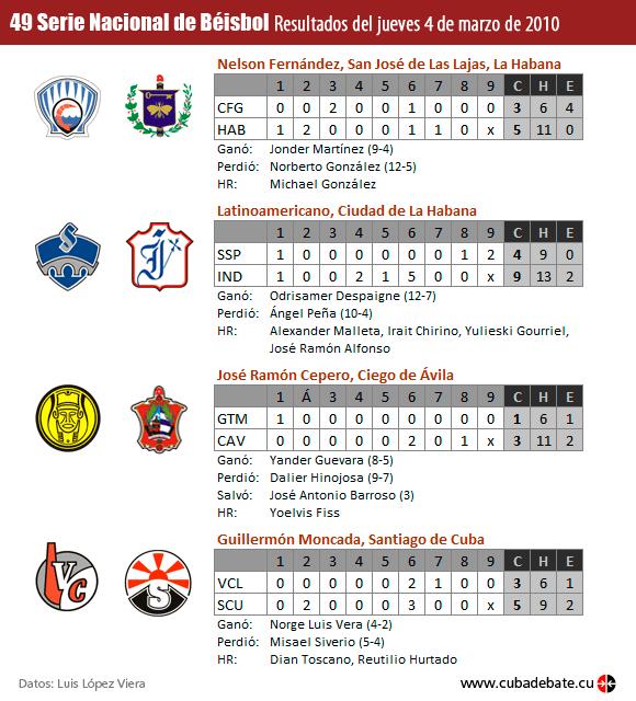 Resultados Serie de Béisbol, Cuba