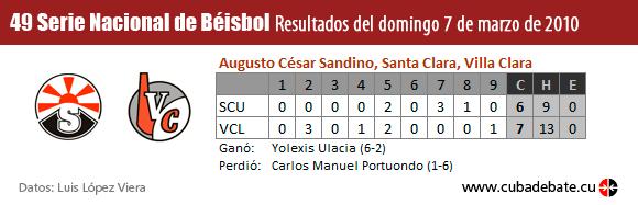 Resultados entre Santiago de Cuba y Villa Clara, Serie Nacional de Béisbol, Cuba
