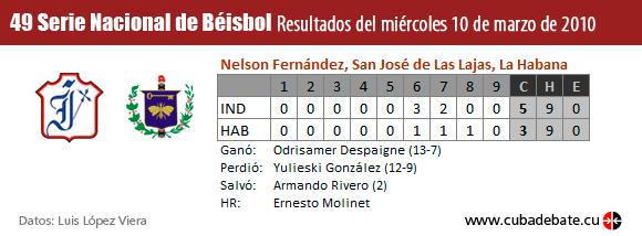 Resultados Serie Nacional de Béisbol, Cuba