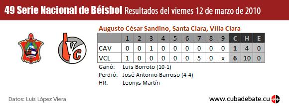 Resultados Serie Béisbol, Cuba