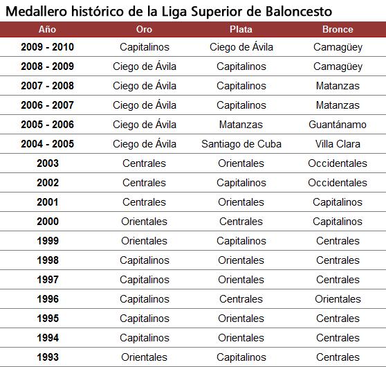 Medallero de la Liga Superior de Baloncesto, Cuba