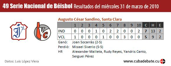 Resultados del séptimo Juego Industriales - Villa Clara, Play Off Serie Nacional de Béisbol, Cuba