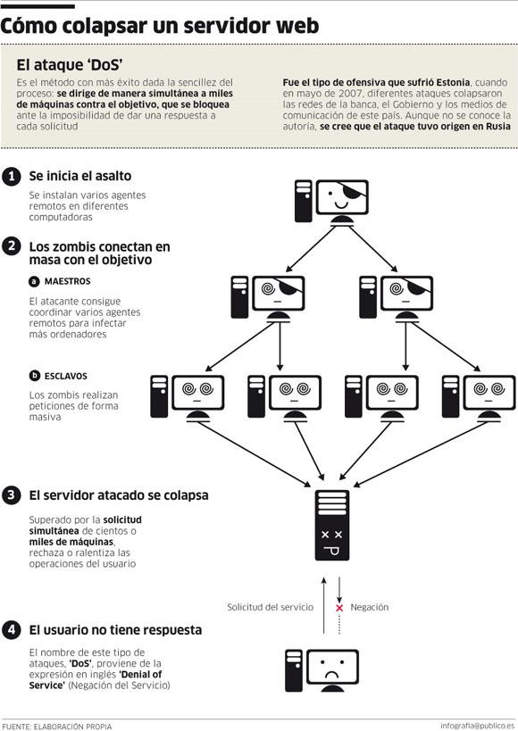 Imagen: Público.es