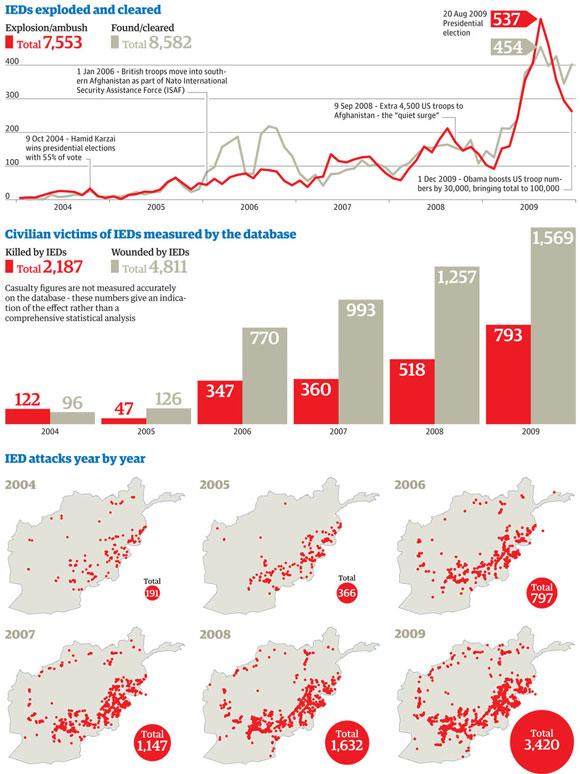 Gráfica con Datos de Wikileaks de los ataques con artefactos explosivos en Afganistán