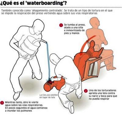 """Técnica de tortura """"El Submarino"""""""