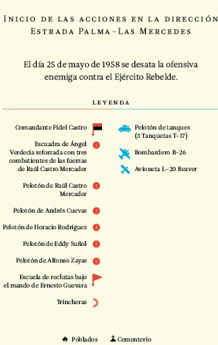 Inicio de las acciones en la dirección Estrada Palma-Las Mercedes