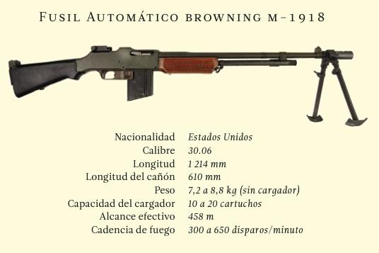 Fusil Automático browning m-1918