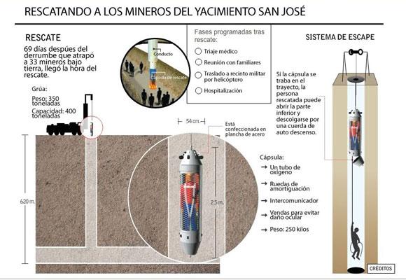 Infografía del rescate de los mineros en Chile