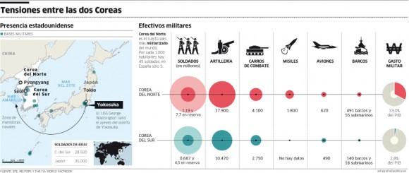 infografia_corea-del-norte-y-del-sur_militar