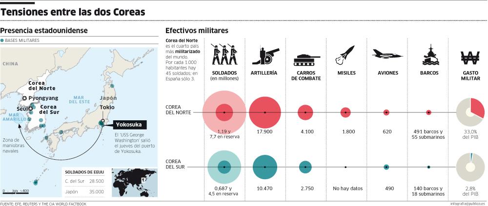 Conflicto Corea del Norte - Corea del Sur - Página 12 Infografia_corea-del-norte-y-del-sur_militar