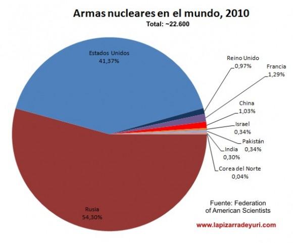 Armas nucleares en el mundo, 2010. Rusia: 12.000 (4.650 activas, de las cuales 2.600 son estratégicas). Estados Unidos: 9.600 (2.468 activas, de las cuales 1.968 son estratégicas). Francia: ~300 (todas activas). China: 240 (~180 activas). Reino Unido: 225 (menos de 160 activas). Israel: 80 (estimadas). Pakistán: 70-90 (estimadas). India: 60-80 (estimadas). Corea del Norte: menos de 10 (estimadas). Fuente de los datos: Federation of American Scientists. (Clic para ampliar)