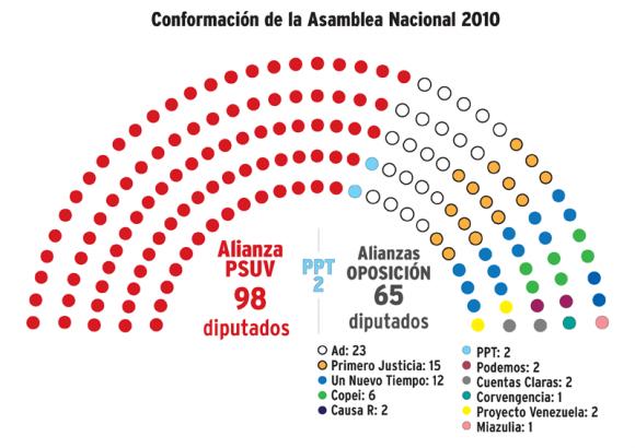Composición de la Asamblea Nacional de Venezuela (Infografía Diario Ciudad CCS)