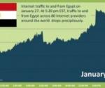 Internet en Egipto