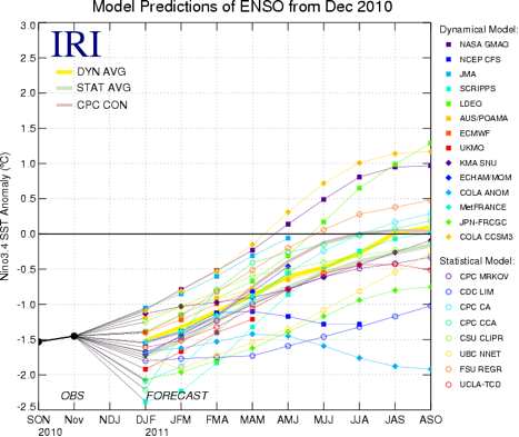 Figura 2. Pronósticos de las anomalías en la temperatura de la superficie del océano (SST) para la región de El Niño 3.4 (5°N-5°S, 120°W-170°W). La parte inferior representa temperaturas de la superficie del mar inferior a  la normal. (figura cortesía del Instituto de Investigación Internacional (IRI por sus siglas en inglés) para Clima y Sociedad. Figura actualizada el 14 de diciembre de 2010)