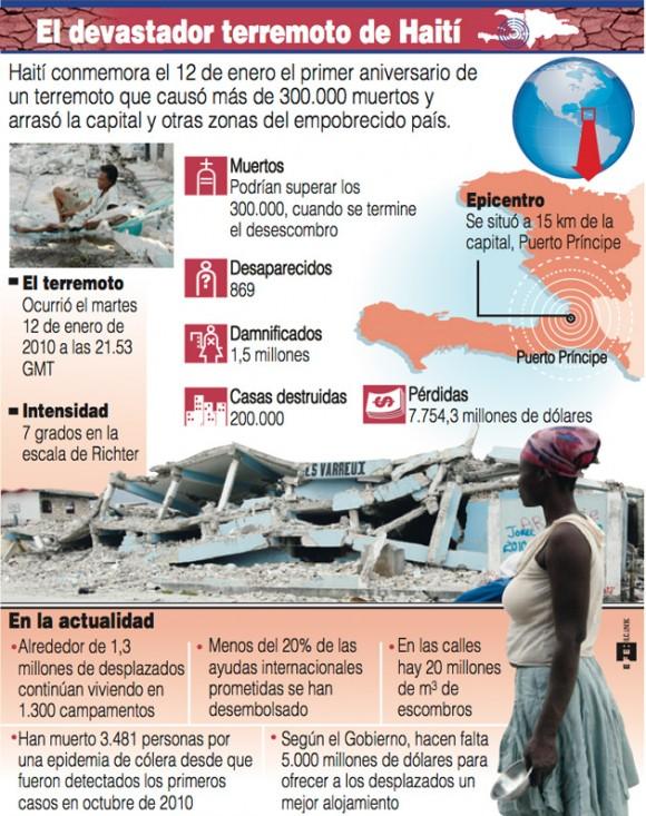 Infografía. Haití, un año después. Foto: EFE