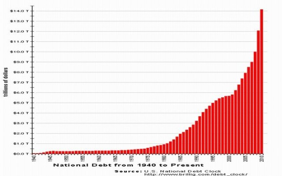 Deuda nacional de los Estados Unidos