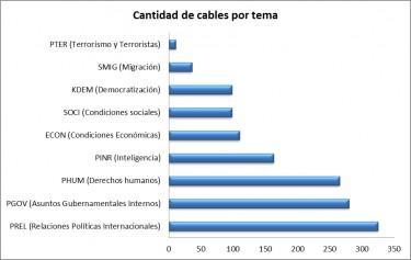 Cantidad de cables por tema