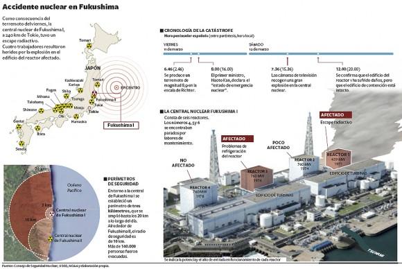 infografia-japon-planta-nuclear