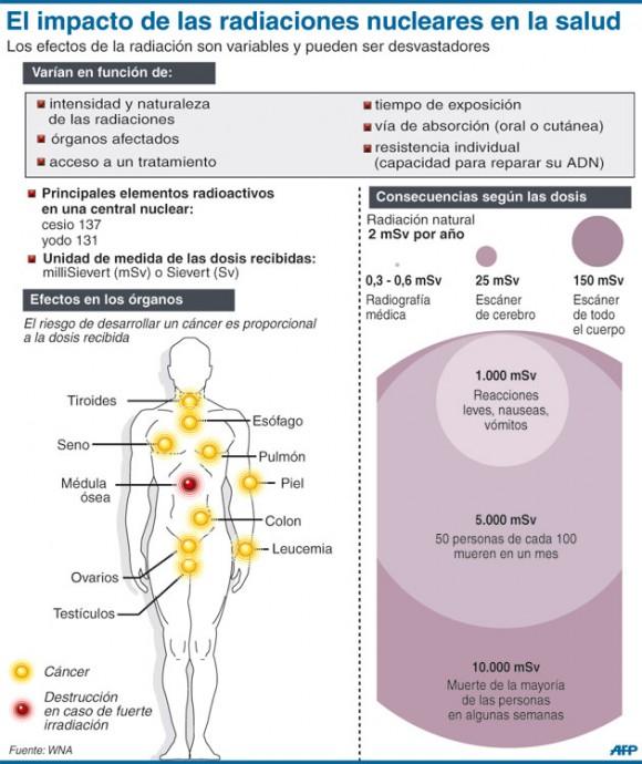 En infografía: conozca los efectos de las radiaciones nucleares en la salud