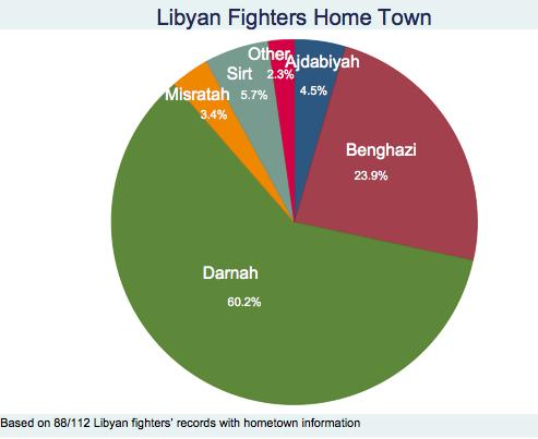 Combatientes libios en Iraq