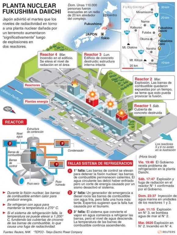 Una infografía de la agencia Reuters explica, con detalle y claridad, los problemas que han aparecido en la planta nuclear de Fukushima desde el terremoto del pasado viernes.