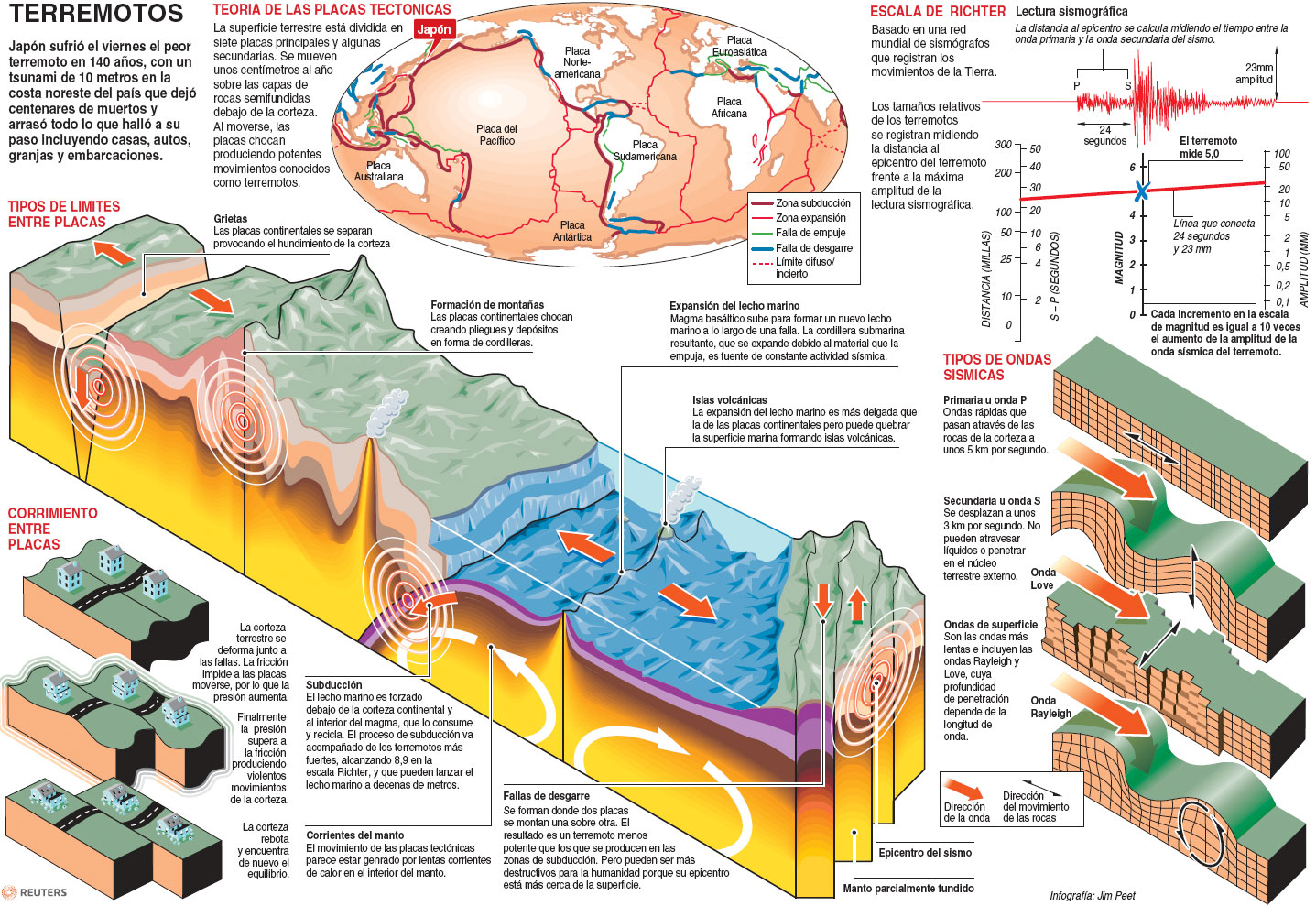 Informacion De Terremotos