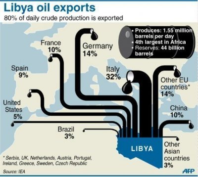 El petróleo de Libia