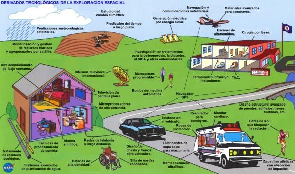 gagarin50_derivados_tecnologicos_espacio
