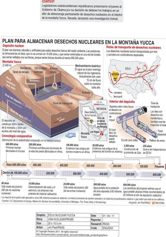 Ilustracion tridimensional del deposito para residuos nucleares en la montana Yucca, estado de Nevada, EEUU. Los acontecimientos recientes en Japon han reavivado el debate sobre el proyecto.