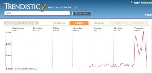 Trendistic, un medidor en las redes sociales, marca la presencia explosiva de las noticias sobre el líder de la Revolución en Twitter.