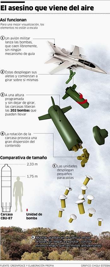 Infografia tomada de Público, España