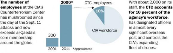 Gráfico publicado por Washington Post que muestra el crecimiento de los empleados en el departamento antiterrorista de la CIA.