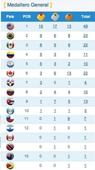 Medallero Juegos Panamericanos Guadalajara