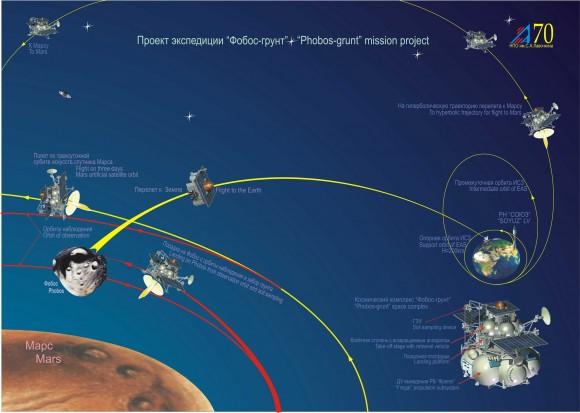 La Phobos-Grunt. Para ver el gráfico a mayor tamaño, haga clic en la imagen.