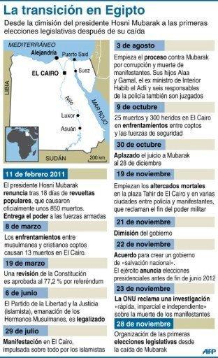 Cronología desde la dimisión de Mubarak hasta las elecciones legislativas (AFP, NF)